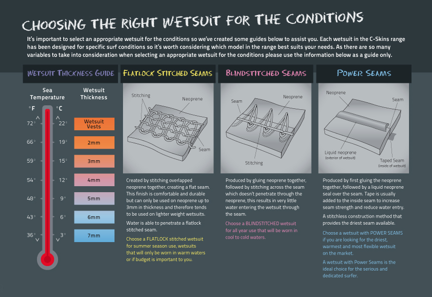 Conditions for selecting a suitable wetsuit